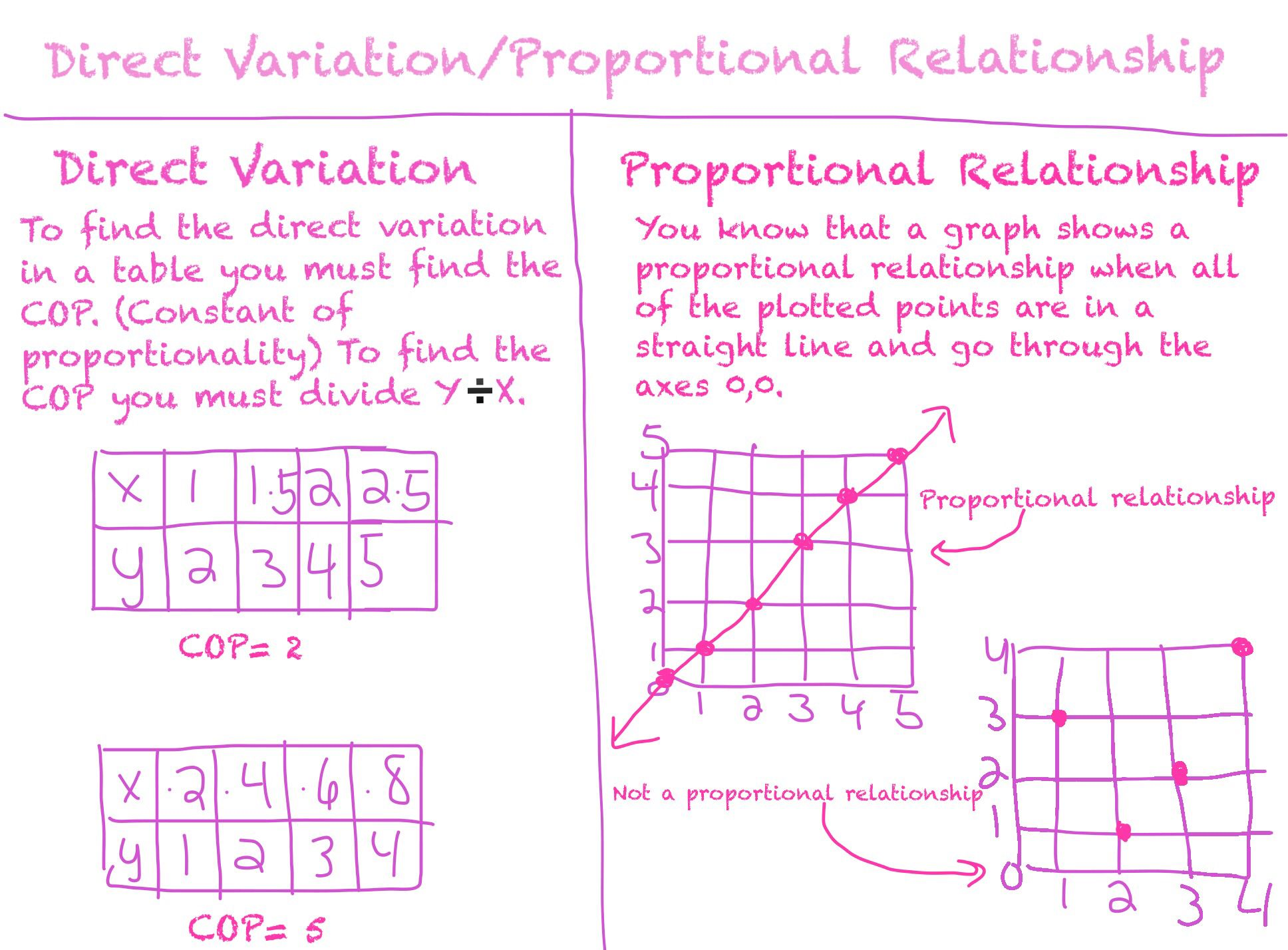 Direct Variation Proportional Relationship