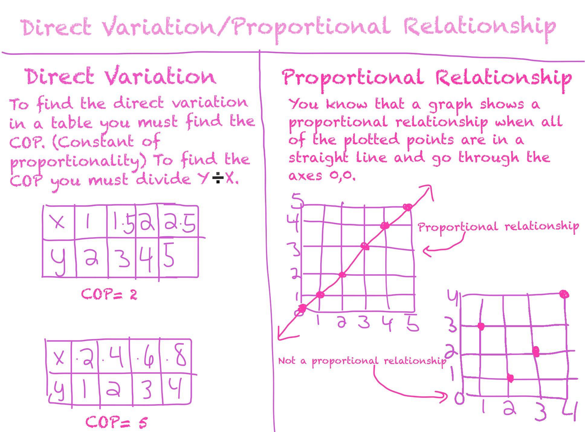 Direct Variation Proportional Relationship Direct Variation Proportional Relationships 8th Grade Math