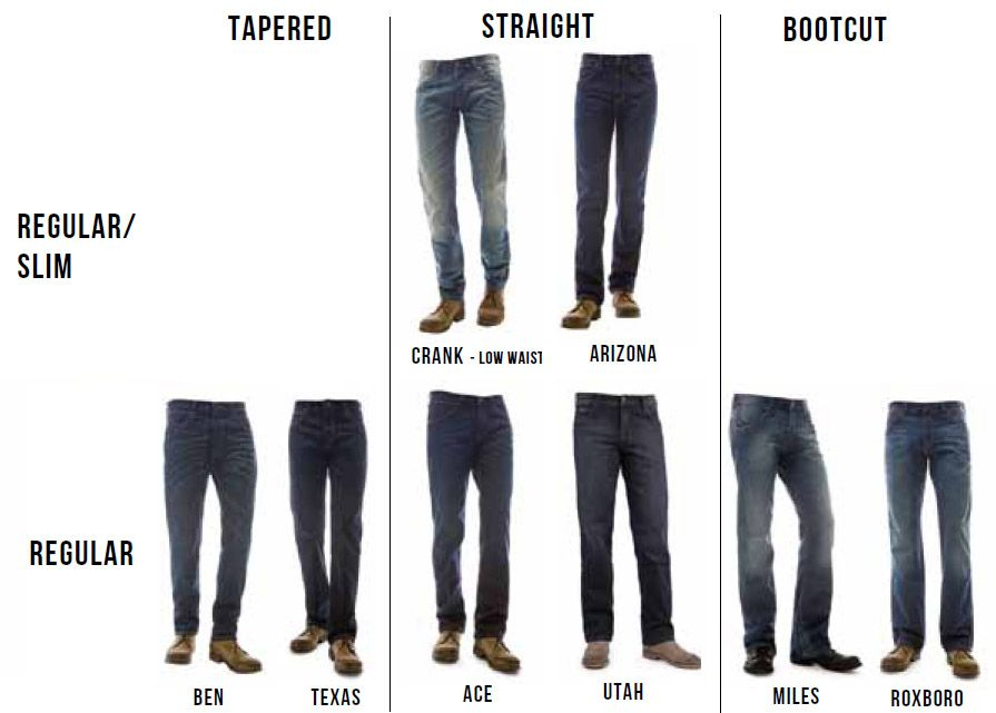 Men S Jeans Fit Guide Wrangler Jeans Mens Fit Guide Men Casual