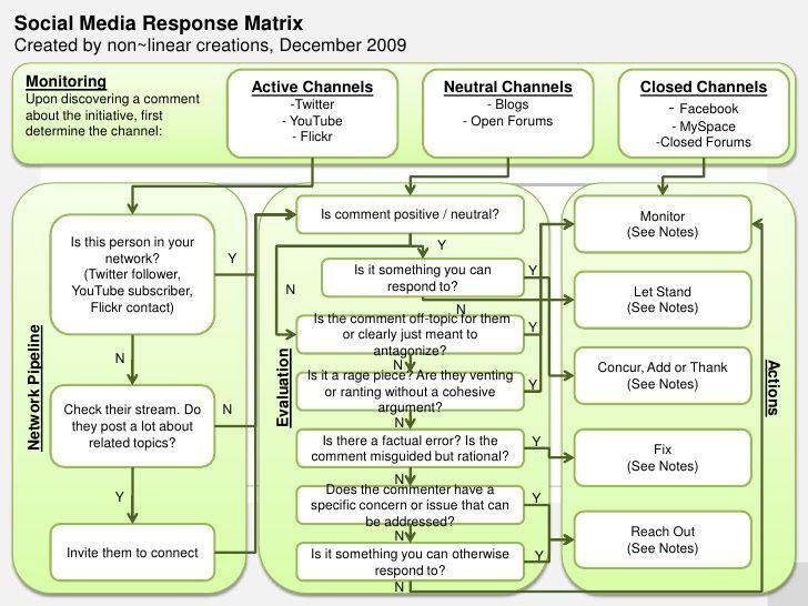 4e4e9c1a9eeb0e3ddd4bb5e8258fb866jpg (728×546) SM Response matrix