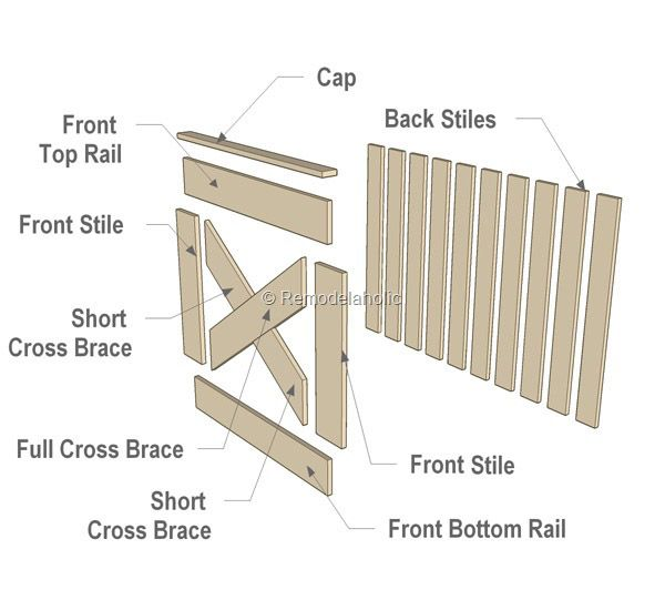 Free plans diy barn door baby gate for stairs barn door for Barn door plans