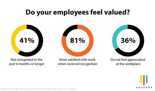 Happy Employee Appreciation Day! | AnyPerk Blog