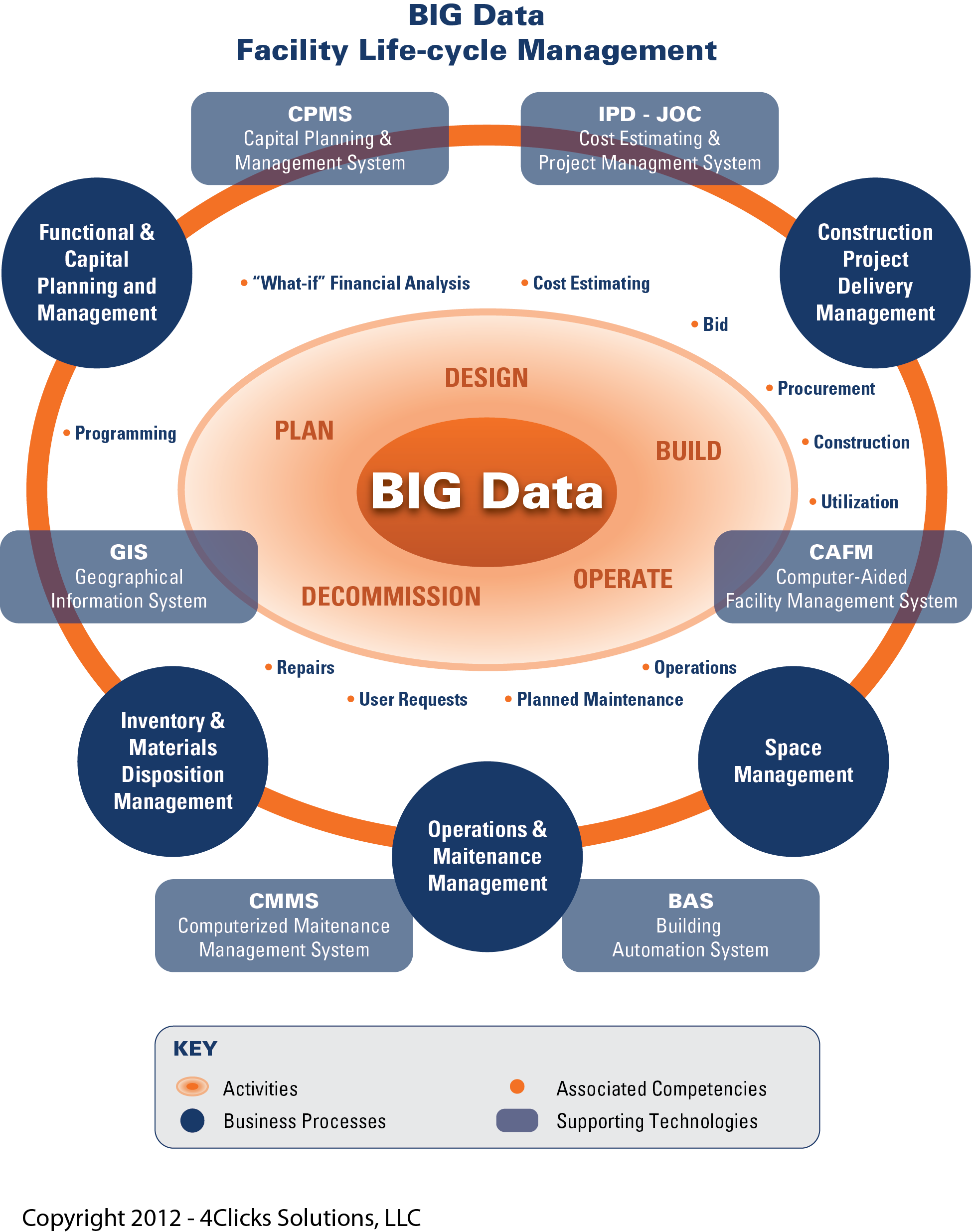 Big Data Bim Cloud Computing And Efficient Life Cycle Management Of The Built Environment Big Data Technologies Data Science Life Cycle Management