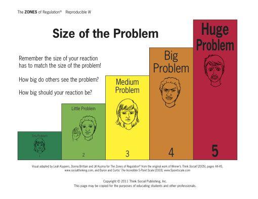 The Zones of Regulation: Size of the Problem Thinking Strategy | Zones of  regulation, Social thinking, Emotional regulation
