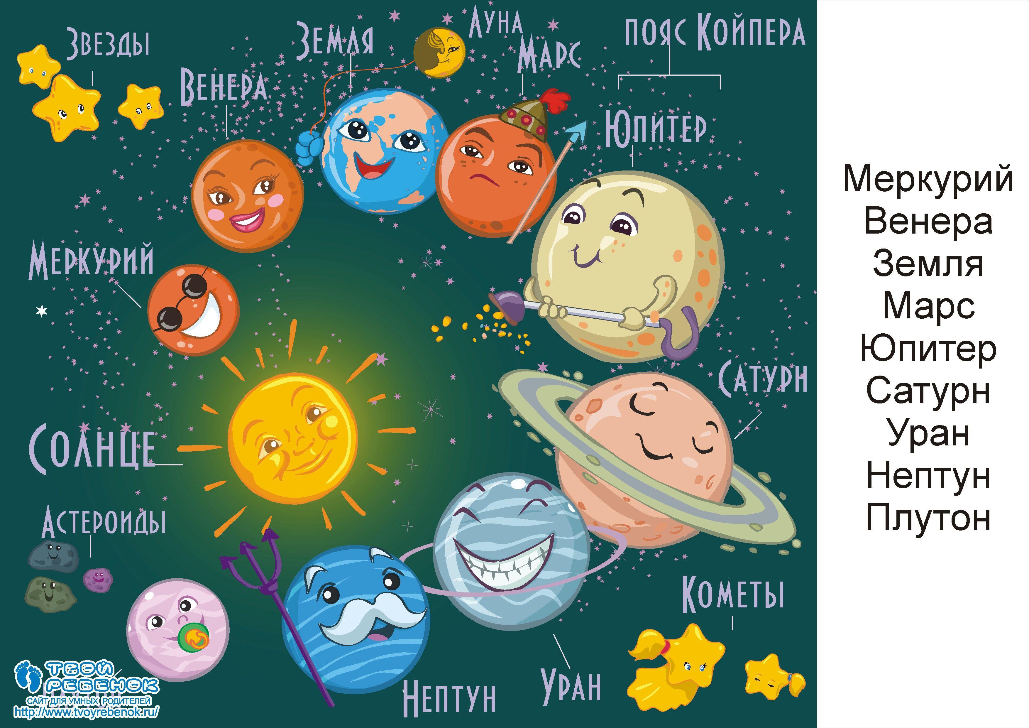 планеты солнечной системы для детей | Астрономия ...