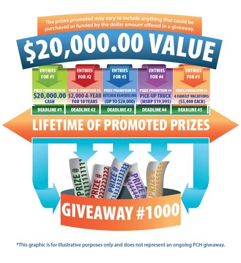Image result for PCH Search and Win Entry | Prizes | Instant