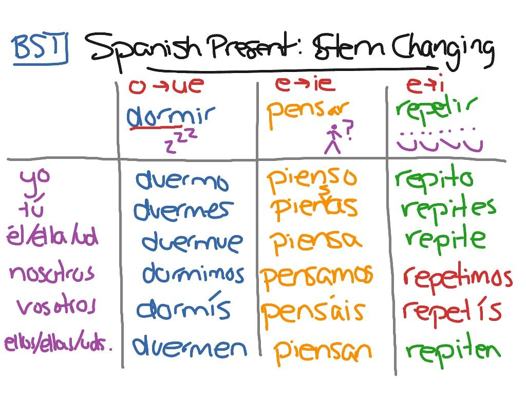 Spanish Present Tense Stem Changes Words Word Search Puzzle Tenses [ 768 x 1024 Pixel ]