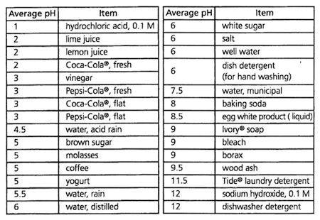 Image result for CHARTS FOR acids and alkalis ACIDS AND ALKALIS - fresh periodic table aqa gce