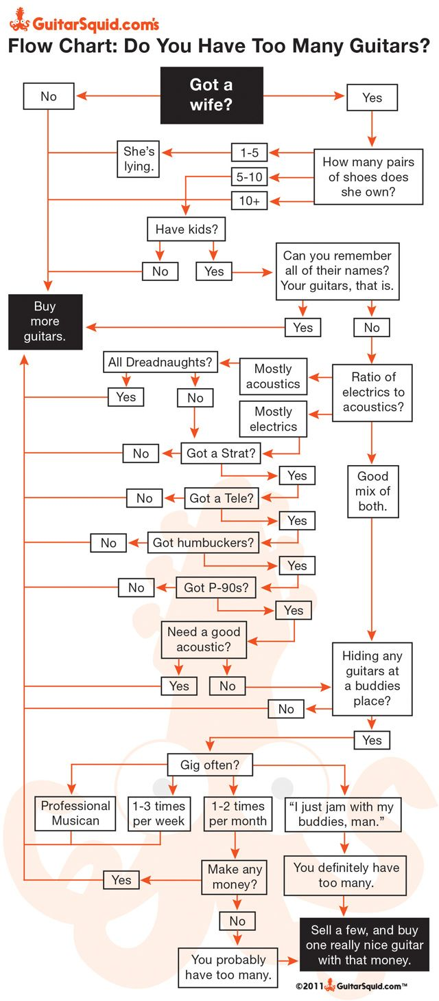 Funny flow diagram for the guitarist pondering whether more guitars than  their wife has shoes is too many