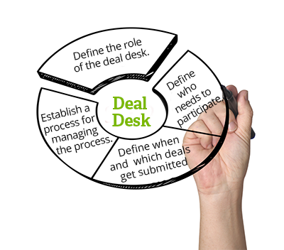 Four Steps To A Sales Deal Desk Siriusdecisions Sales Strategy Compare And Contrast Thought Provoking