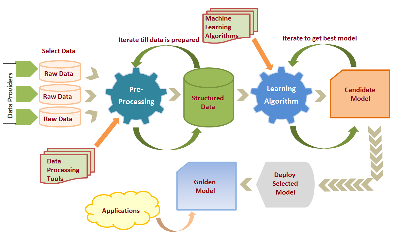 Wondering what are the Machine Learning Process And Scenarios? Check here everything about the Machine Learning Process And Scenarios.