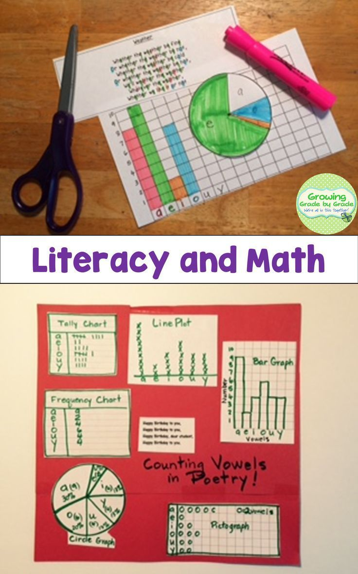 Turn kids loose with a fun, engaging math and literacy project! https://www.teacherspayteachers.com/Product/Data-Collection-With-Poetry-Math-and-Literacy-Project-273076