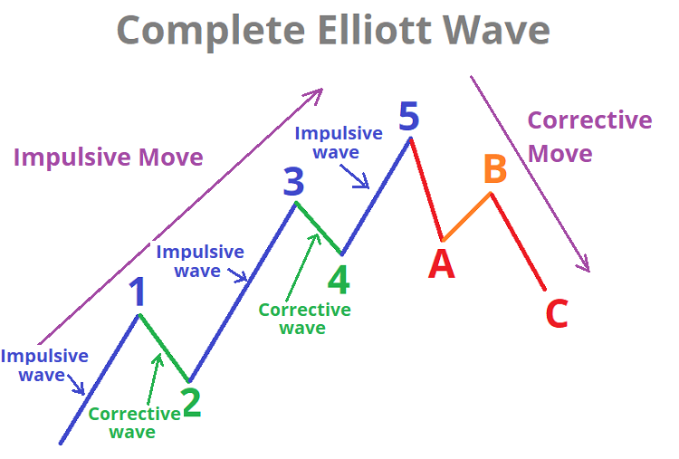 Elliott Waves Making Harmonic Patterns Wave Theory Trading Charts Technical Analysis Tools