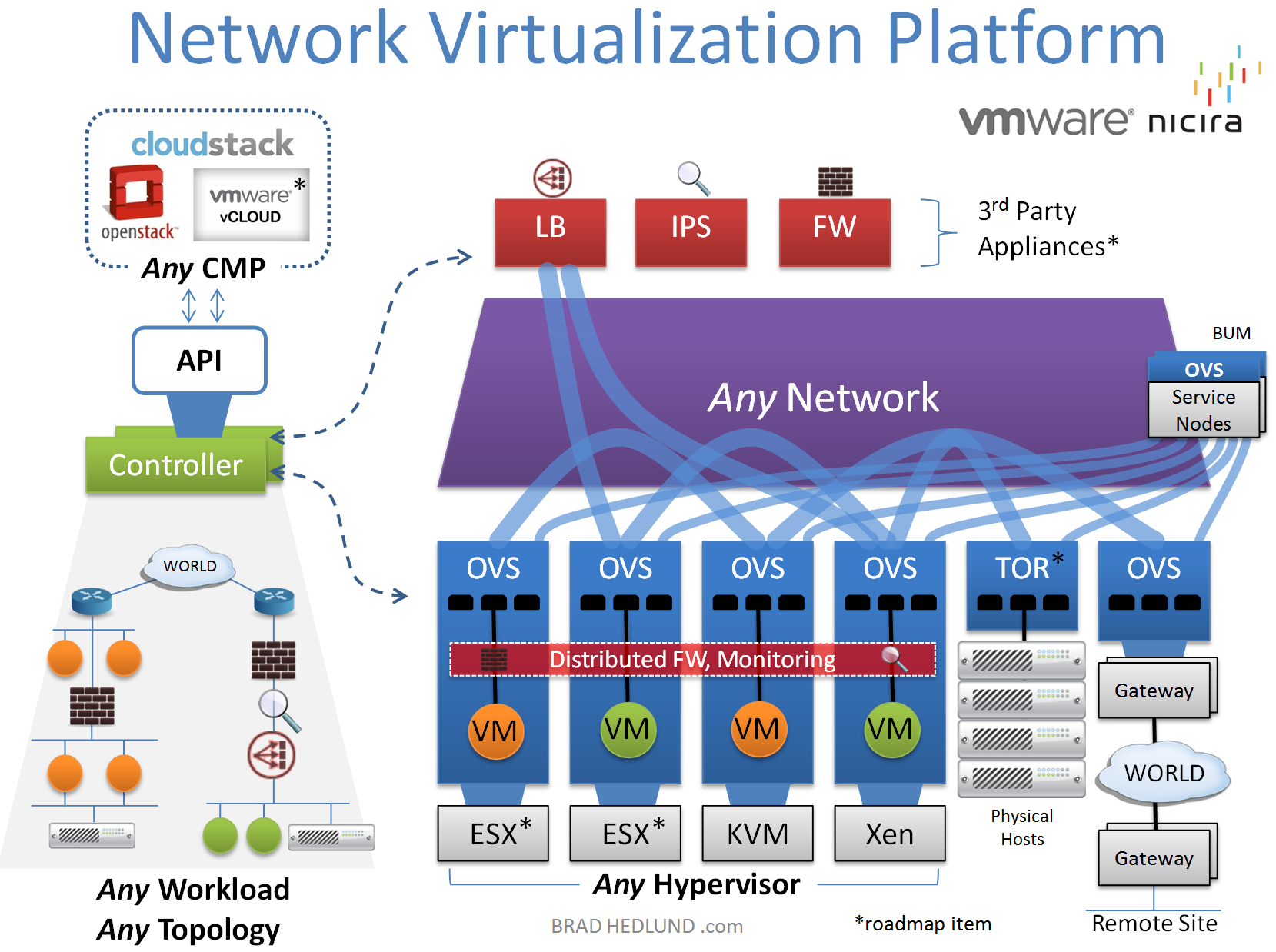 What is Network Virtualization? | Virtualization | Linux operating