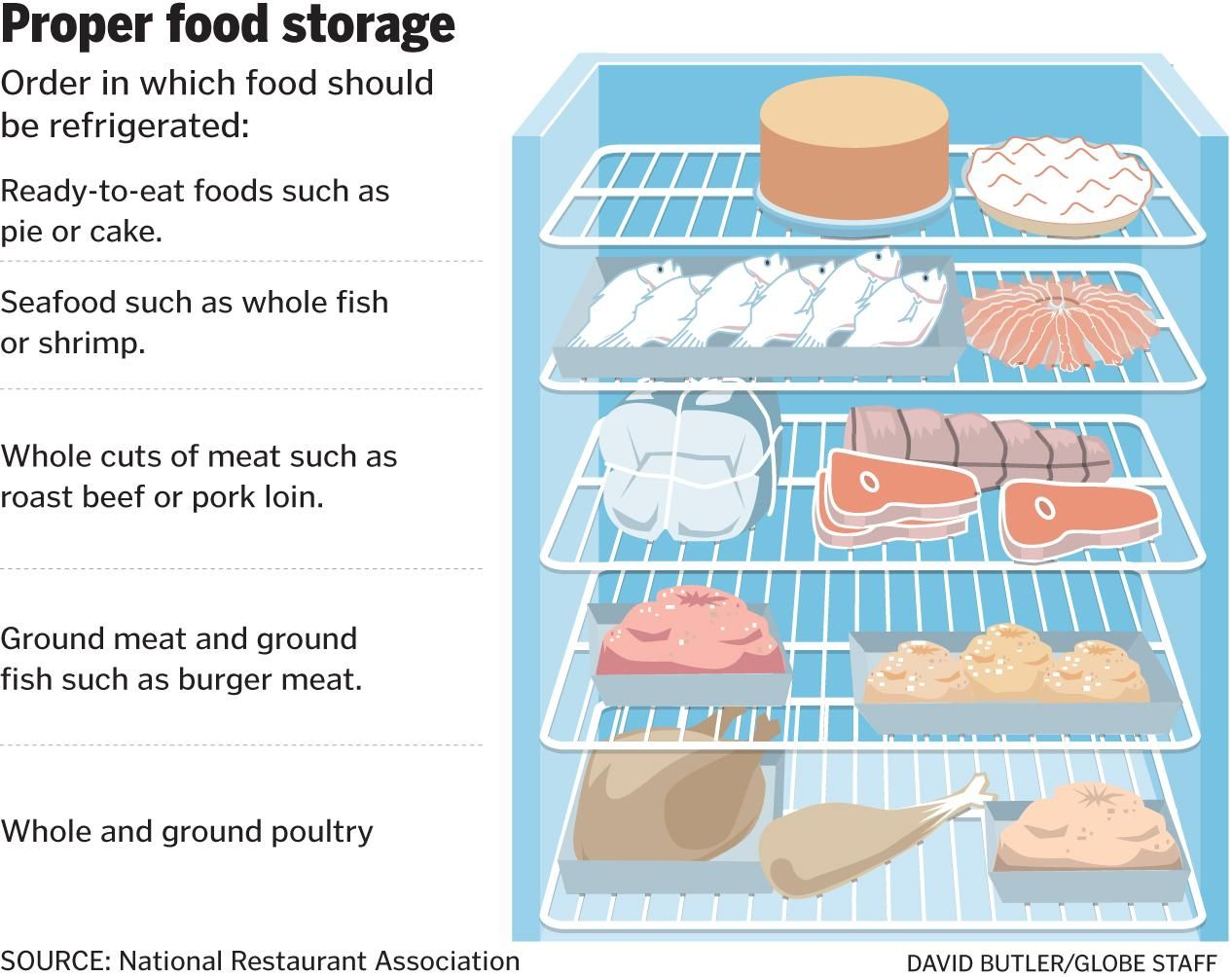 Servsafe Book Google Search Food Storage Safety Food Safety Posters Food Class