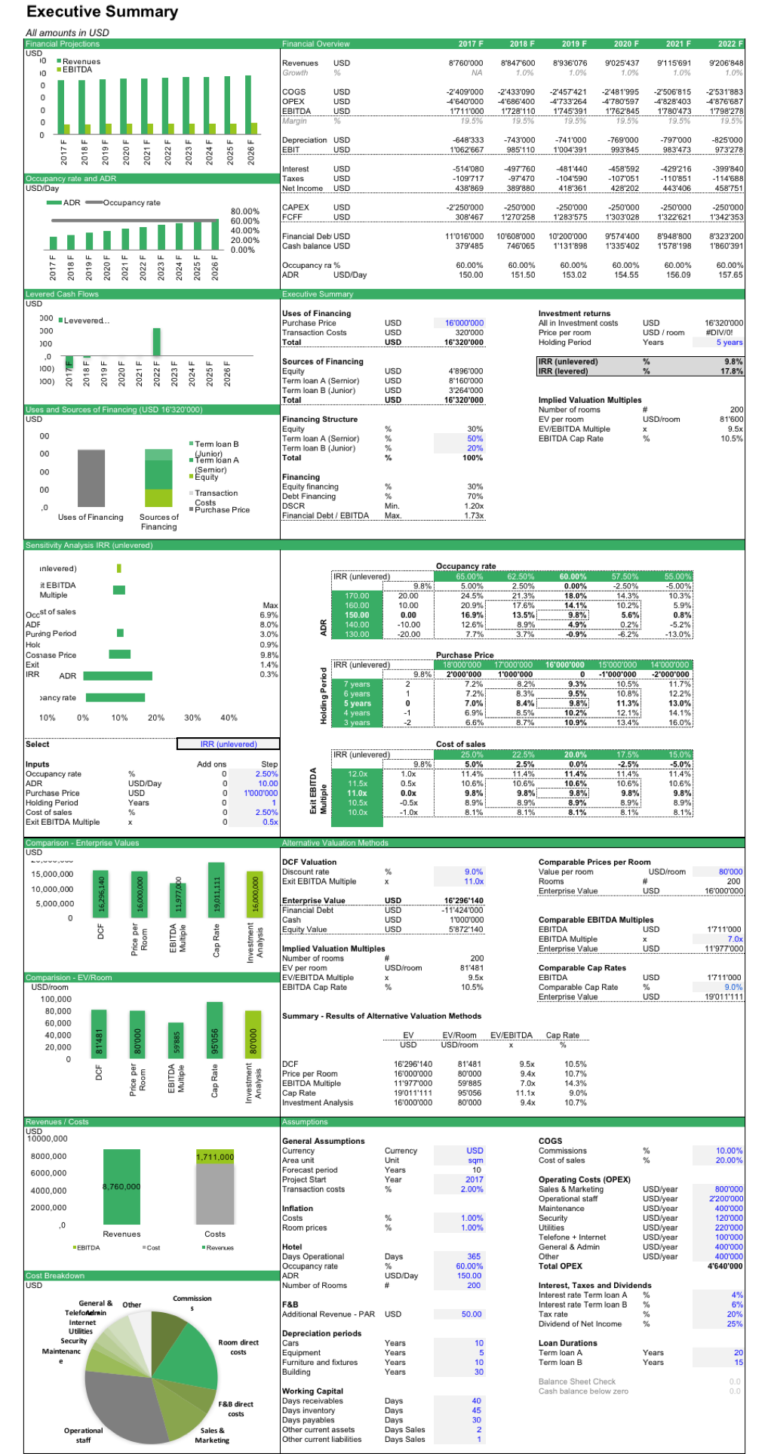 Financial Projections & Forecasting Models Templates USA