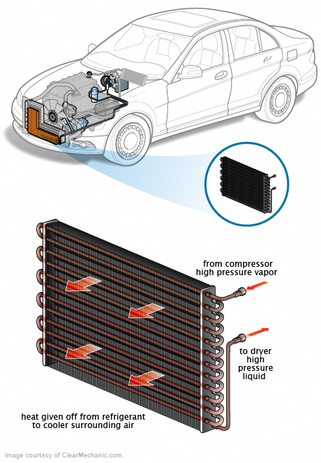 Car Air Conditioner Condenser Leak Before you call a AC
