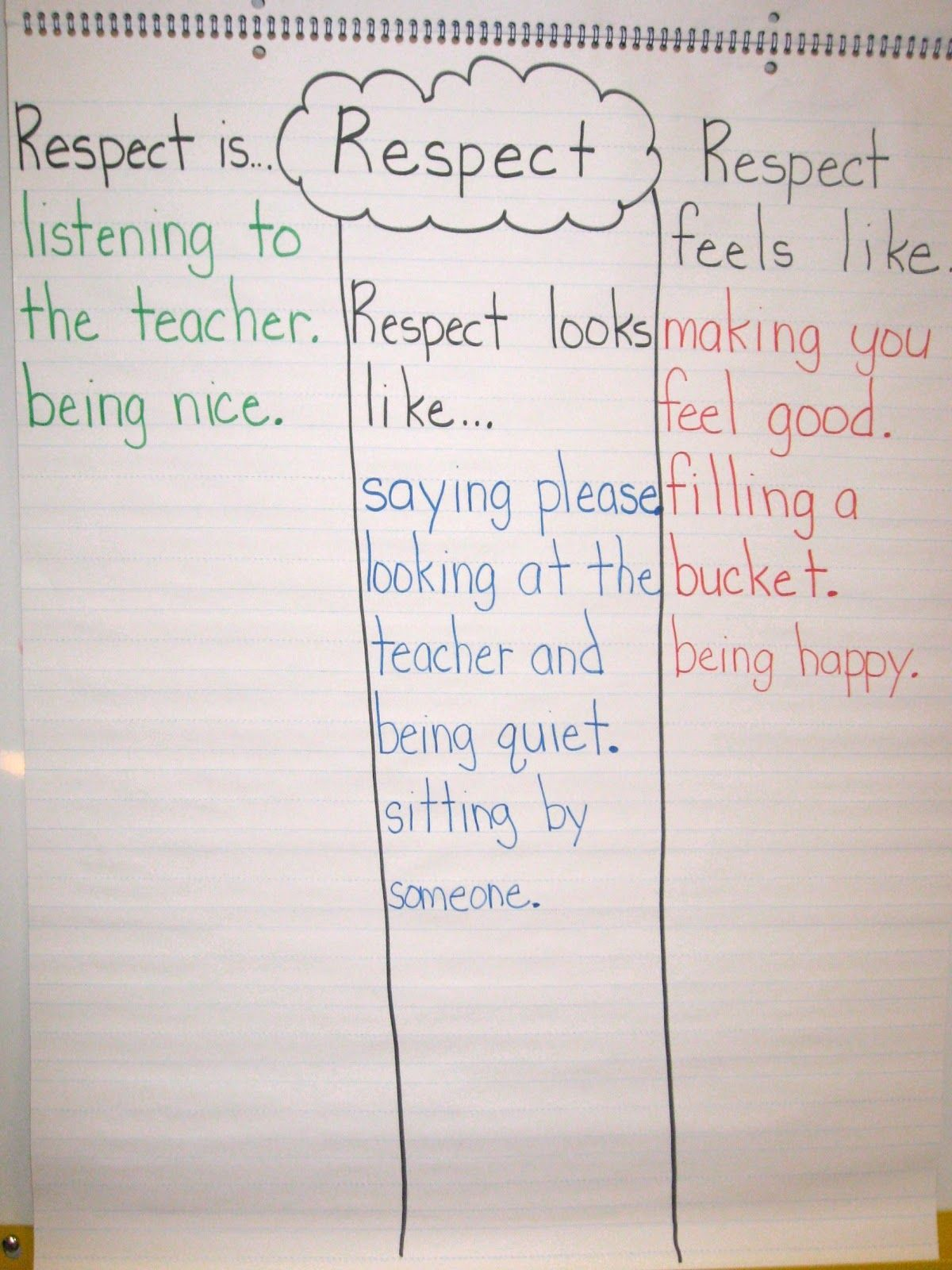 Respect Is Looks Like And Feels Like