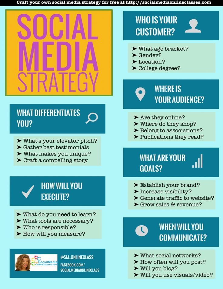Social Media Strategy Template Develop Your Social Media Strategy
