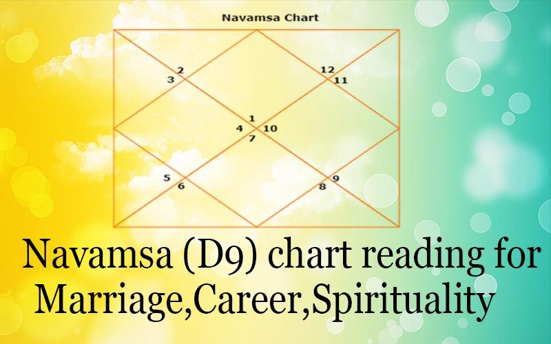 Calculator vedic marriage Kundali Matching