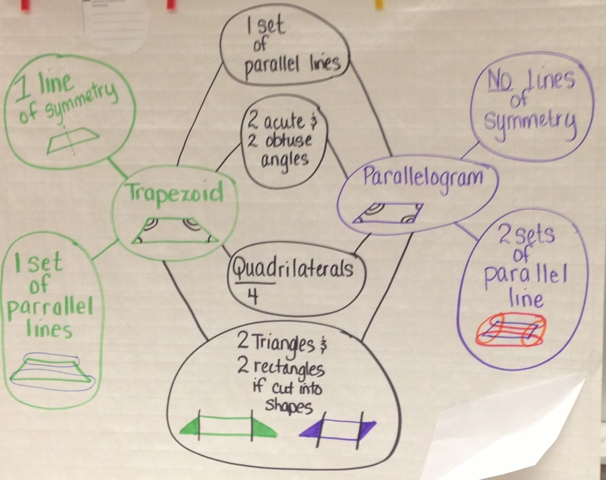 Double Bubble With Geometry Shapes Thinking Maps Middle School Math Classroom Thinking Map [ 941 x 1186 Pixel ]