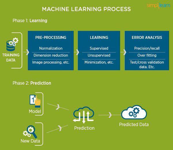 Get Started in #MachineLearning with R (results in 1 weekend) http://klou.tt/18vp15kklipkh  #BigData #DataScience #Rstats