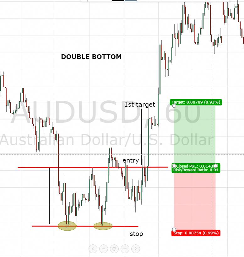 indicatori profitabili opțiuni binare cum se fac repede 50 000