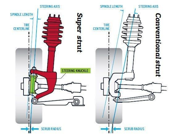 Ford Revoknuckle And Gm Hiper Strut Explained The Struts Car Mechanic Automotive Mechanic