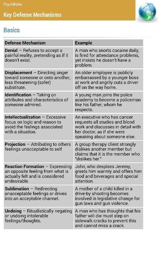 Defense Mechanisms   Psychology & Mental Health   Pinterest ...