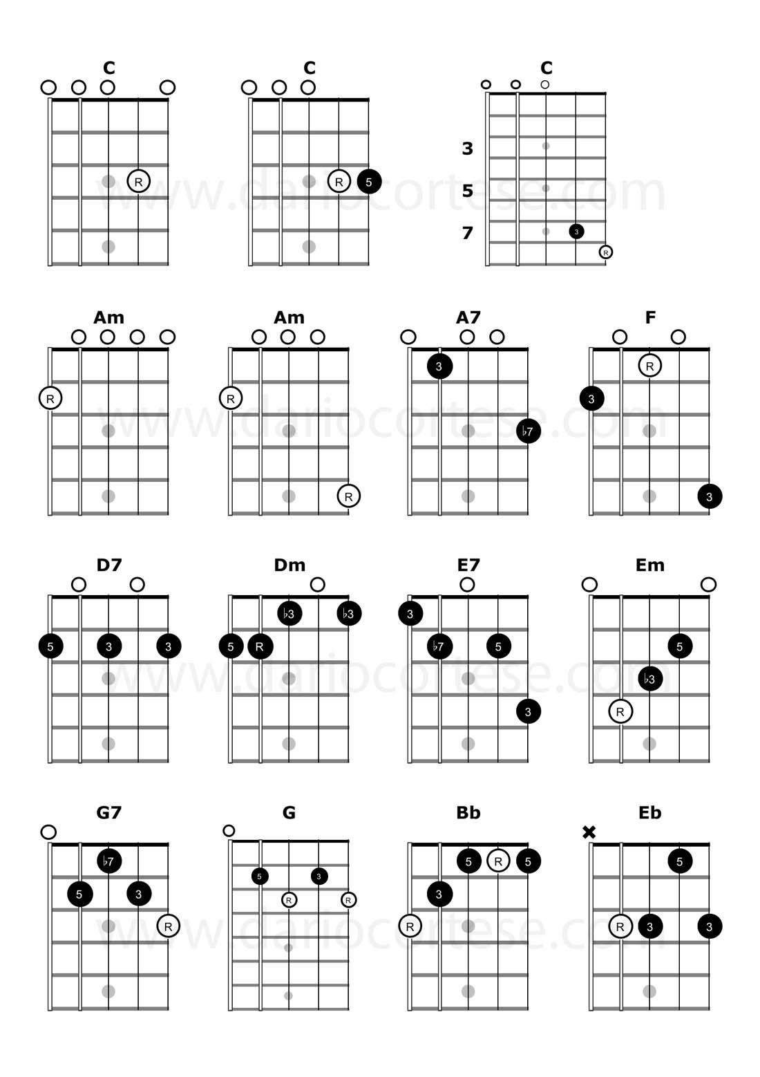 Charango Chords Charango In 2018 Pinterest Music Guitar And