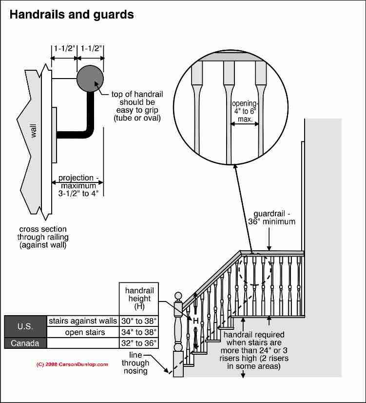 Standard Stair Rail Height Beautiful Gallery Stairway Balusters Guide To Building Code Construction Safety Open Stairs Stairways Stair Railing