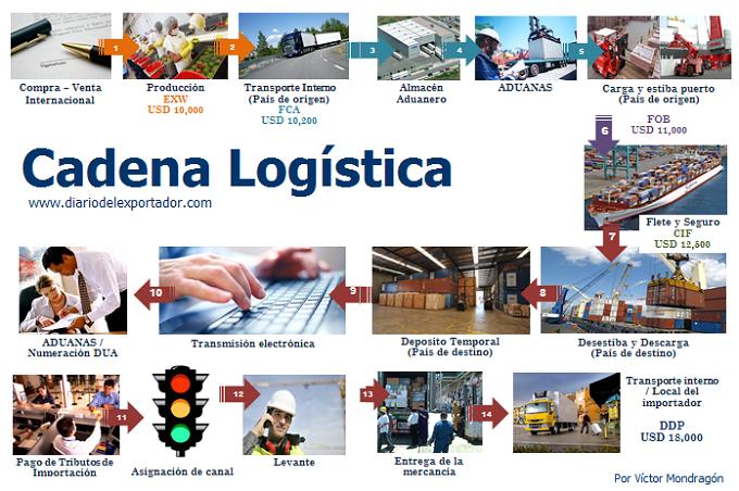 La Log Stica Del Comercio Internacional Comprende Todas Las Actividades Que Realizar N Para