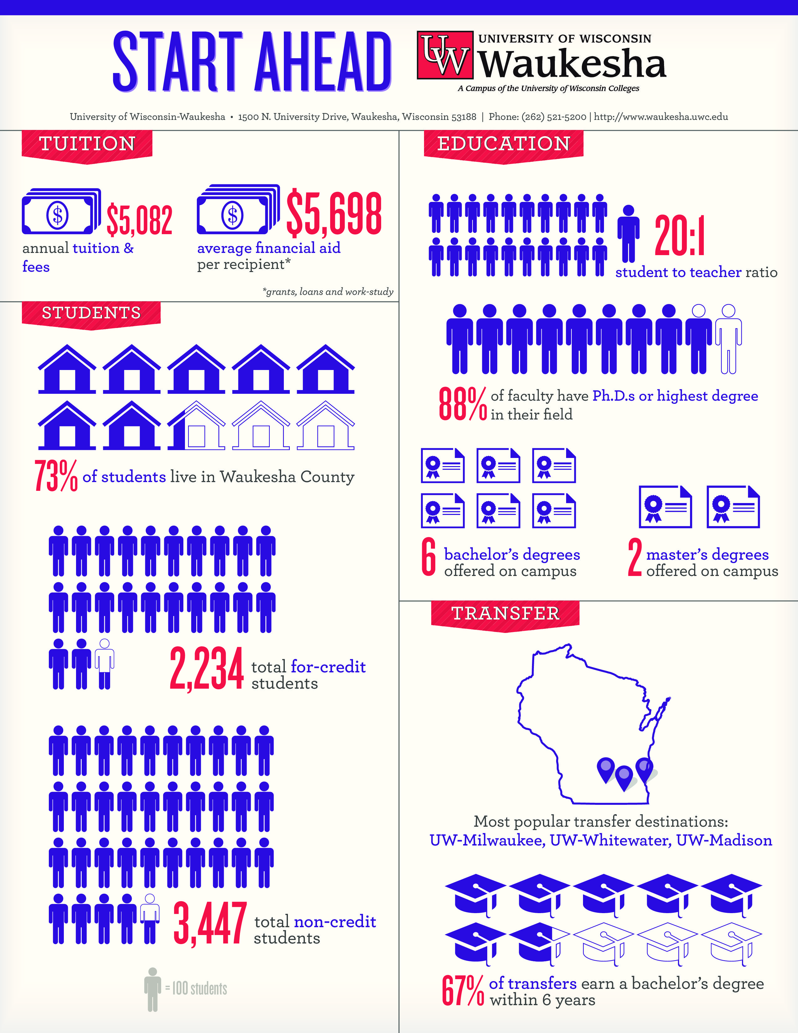 uw waukesha infographic and fact sheet uw colleges infographics facts