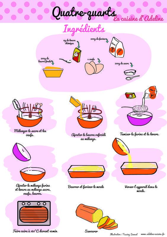 Quatre quarts recette illustr e recette miam miam - Dessin de gateau facile ...