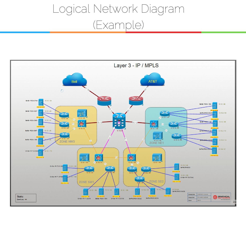 26 Auto Network Diagram Design Ideas - bookingritzcarlton.info | Visio  network diagram, Networking, Diagram designPinterest