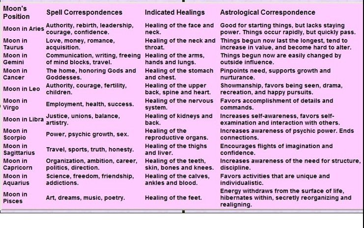 Moon Astronimical Correspondence Wiccan Book Of Shadows