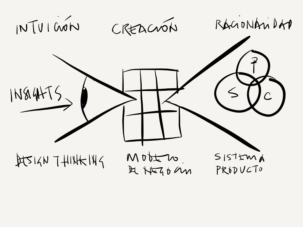 Modelo DTMSP. Design thinking as a starting point for