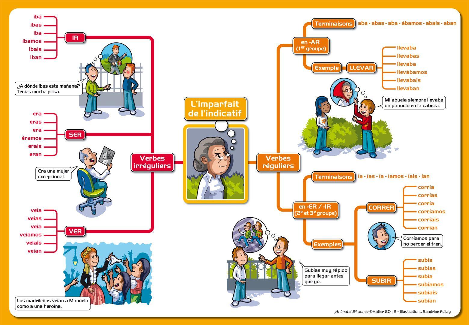 Conjugaison El Rincon Del Espanol Carte Mentale Espagnol Pour Le Cours Elementaire Enseigner L Espagnol