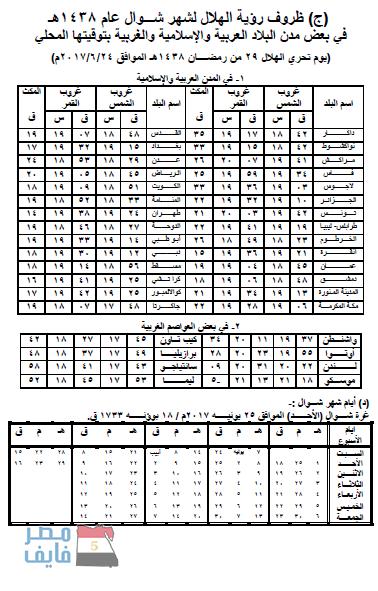 موعد شهر رمضان الكريم 2019 في مصر والسعودية وباقي الدول العربية Periodic Table Thing 1 Diagram
