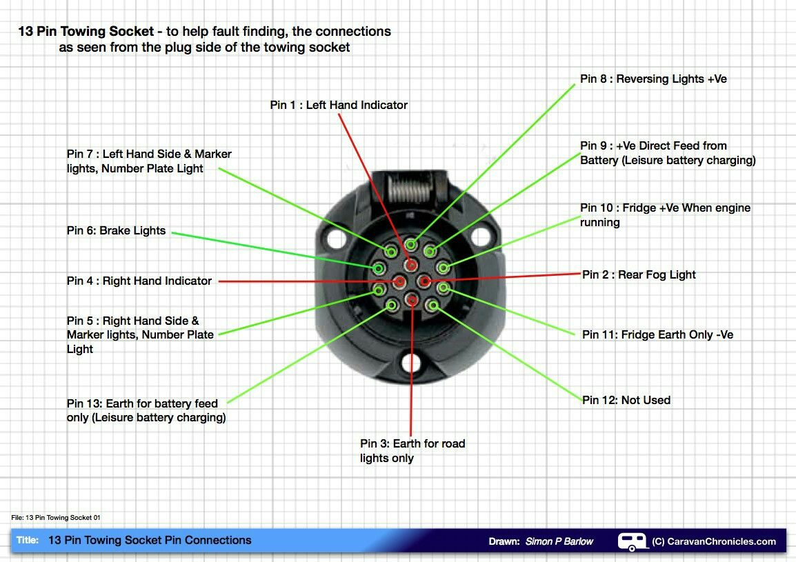 pin by adrian baker on bmw trailer wiring diagram caravan diagram13 pin caravan plug [ 1154 x 815 Pixel ]