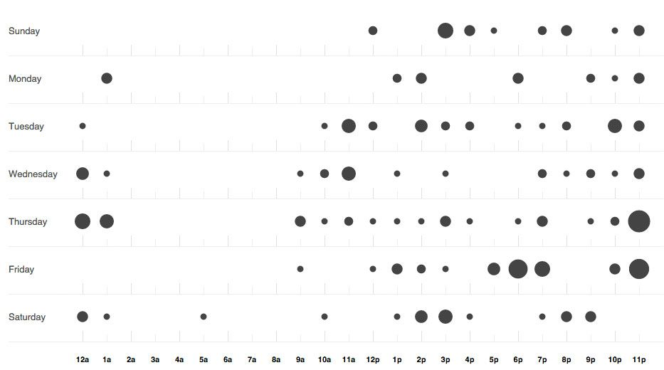 Punch Card diagram from Github
