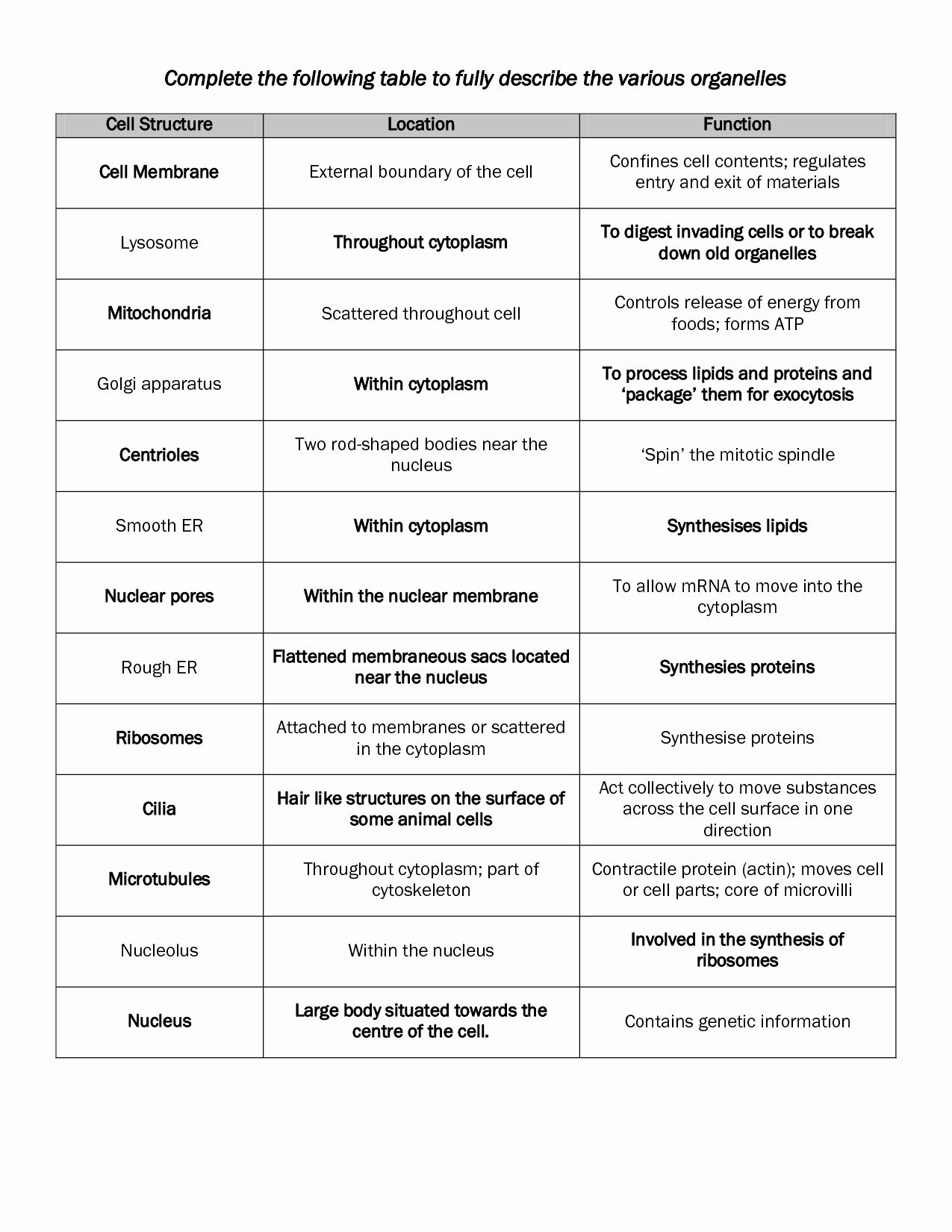 Cells And Organelles Worksheet Lovely 16 Best Of Cells And