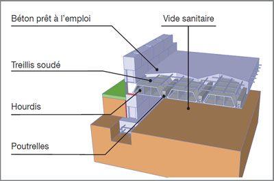 un plancher conforme la r glementation thermique rt. Black Bedroom Furniture Sets. Home Design Ideas