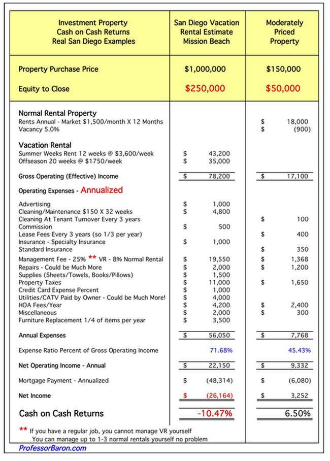 Vacation Rentals vs Regular Rental Property Rental Property - sample income statement example