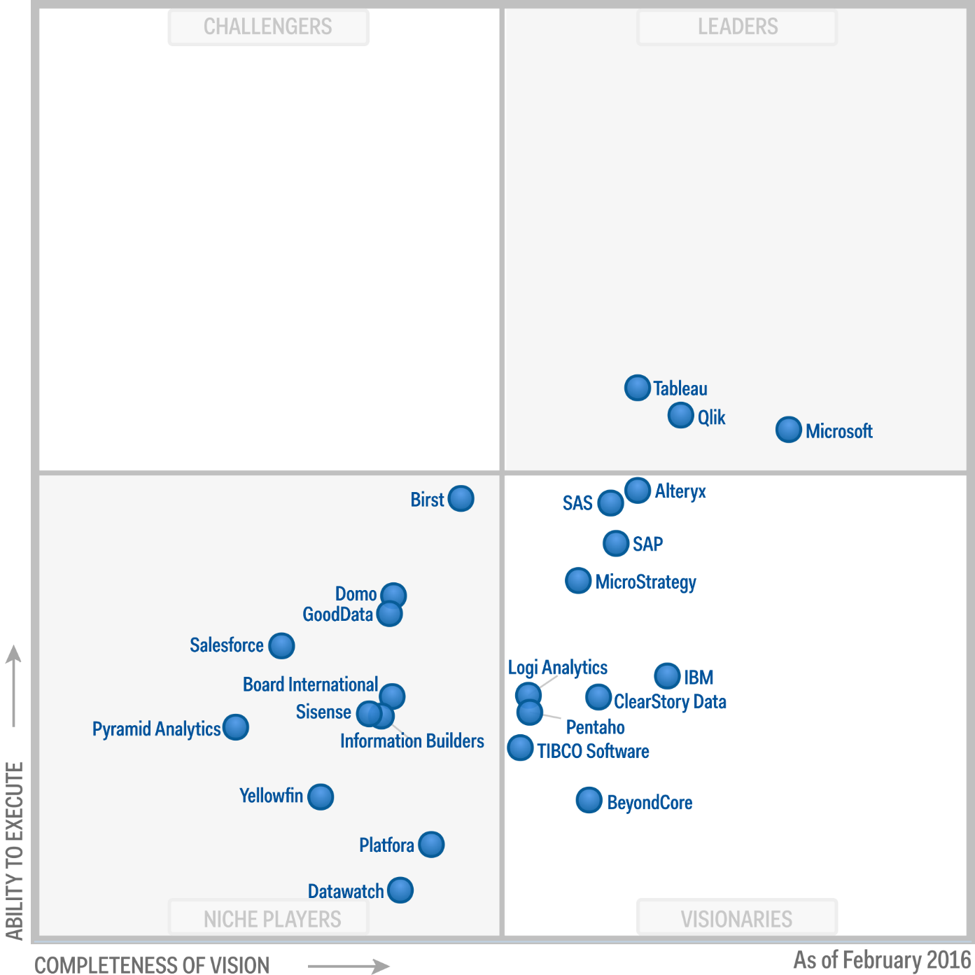 Image Result For Gartner Magic Quadrant September 2016 Qlik
