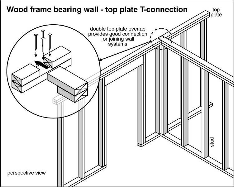 Wood frame bearing wall T connection building plans Pinterest