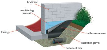 Exterior basement waterproofing systems foundation footer drains wet walls house things for Exterior foundation drainage solutions