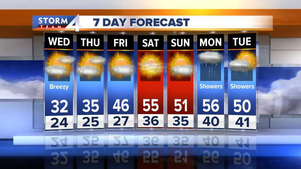 10Day Forecast 7 day forecast, Day, Forecast