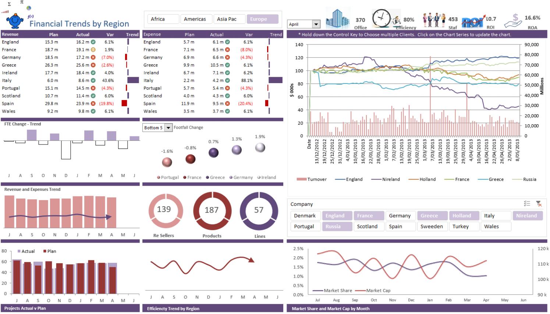 Price Turnover Dashboard Report Dashboard Examples Dashboard Template Excel Dashboard Templates