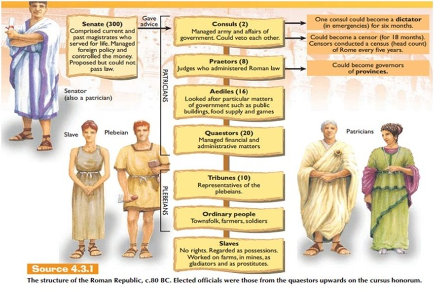 a history of the roman republic governed by religion Citation: c n trueman how was rome governed when the roman empire started to grow and rome became a more powerful city, a top government position became more and more attractive therefore, more and more ambitious men got involved in government these men believed that rome would be better served .